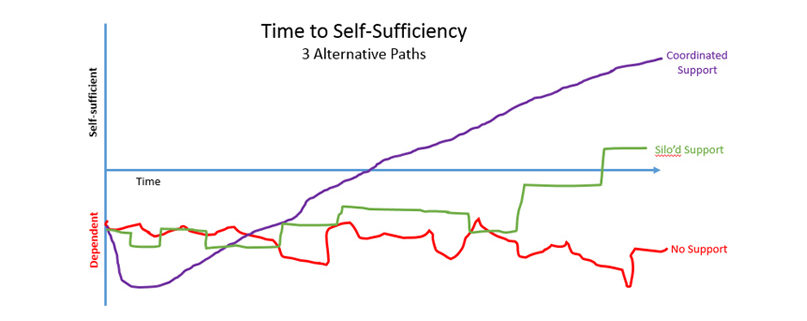 Time to Self Sufficiency
